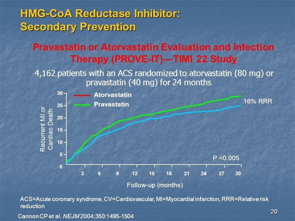 20 Pravastatin or Atorvastatin Evaluation and Infection Therapy (PROVE-IT)—TIMI 22 Study 3 6 9 1215 182124 27 30 Follow-up (months) 30 25 20 15 10 5 0 P =0.005 Recurrent MI or Cardiac Death 16% RRR Atorvastatin Pravastatin ACS=Acute coronary syndrome, CV=Cardiovascular, MI=Myocardial infarction, RRR=Relative risk reduction Cannon CP et al.