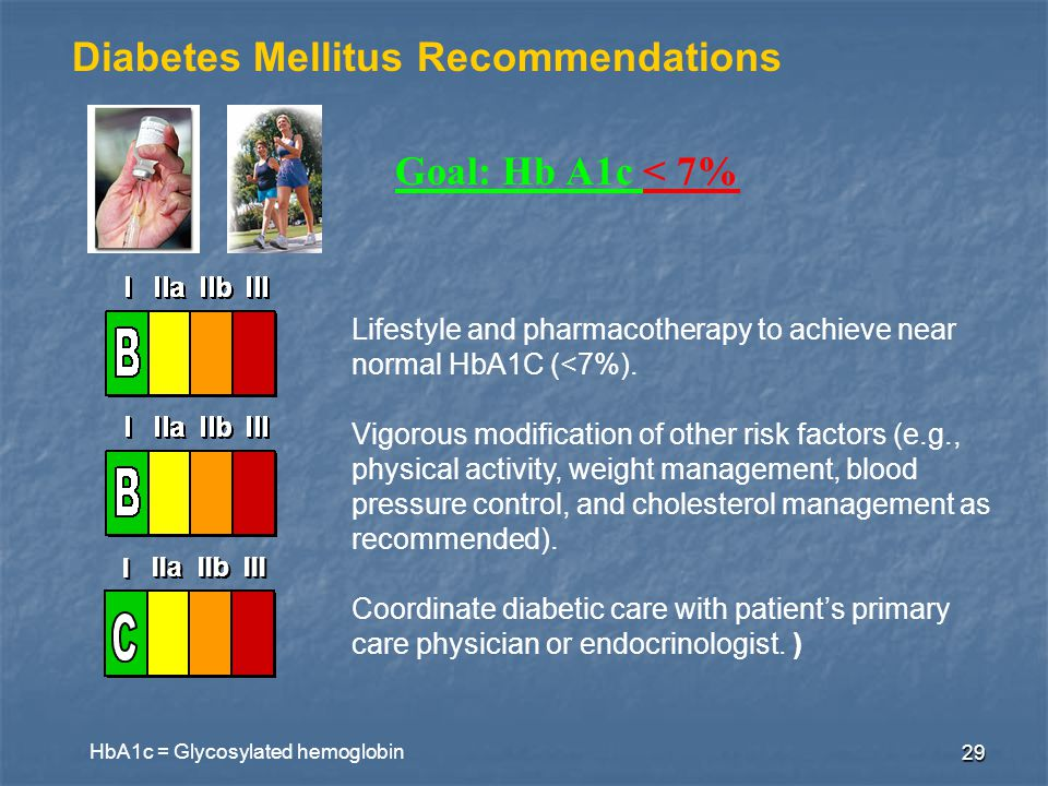 29 Diabetes Mellitus Recommendations Goal: Hb A1c < 7% Lifestyle and pharmacotherapy to achieve near normal HbA1C (<7%).