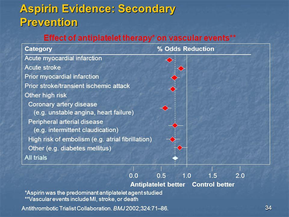 34 Aspirin Evidence: Secondary Prevention Antithrombotic Trialist Collaboration.