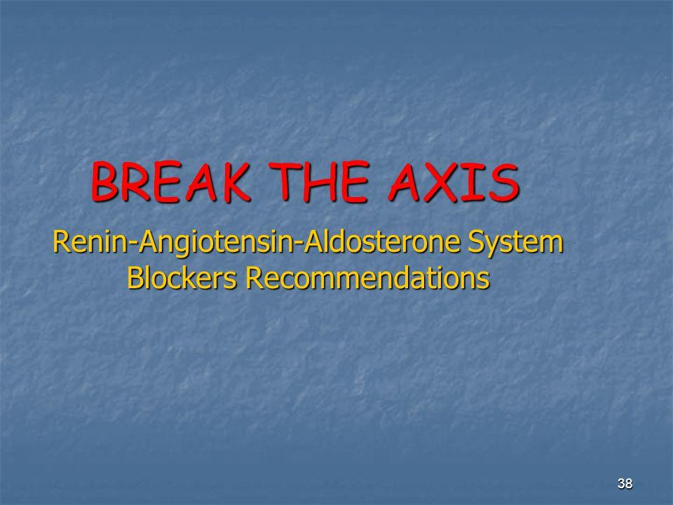 38 BREAK THE AXIS Renin-Angiotensin-Aldosterone System Blockers Recommendations