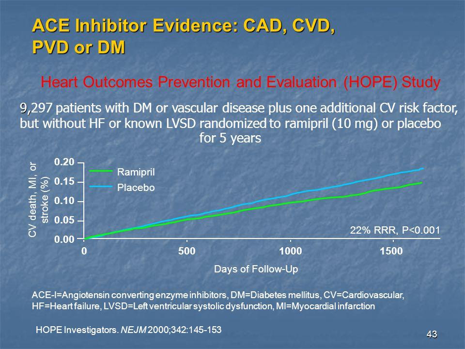 43 ACE Inhibitor Evidence: CAD, CVD, PVD or DM Days of Follow-Up CV death, MI, or stroke (%) 22% RRR, P<0.001 0.00 0.05 0.10 0.15 0.20 050010001500 Placebo Ramipril HOPE Investigators.