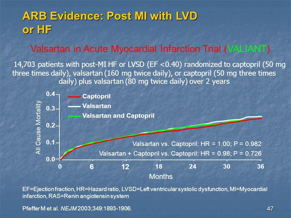 47 ARB Evidence: Post MI with LVD or HF Pfeffer M et al.