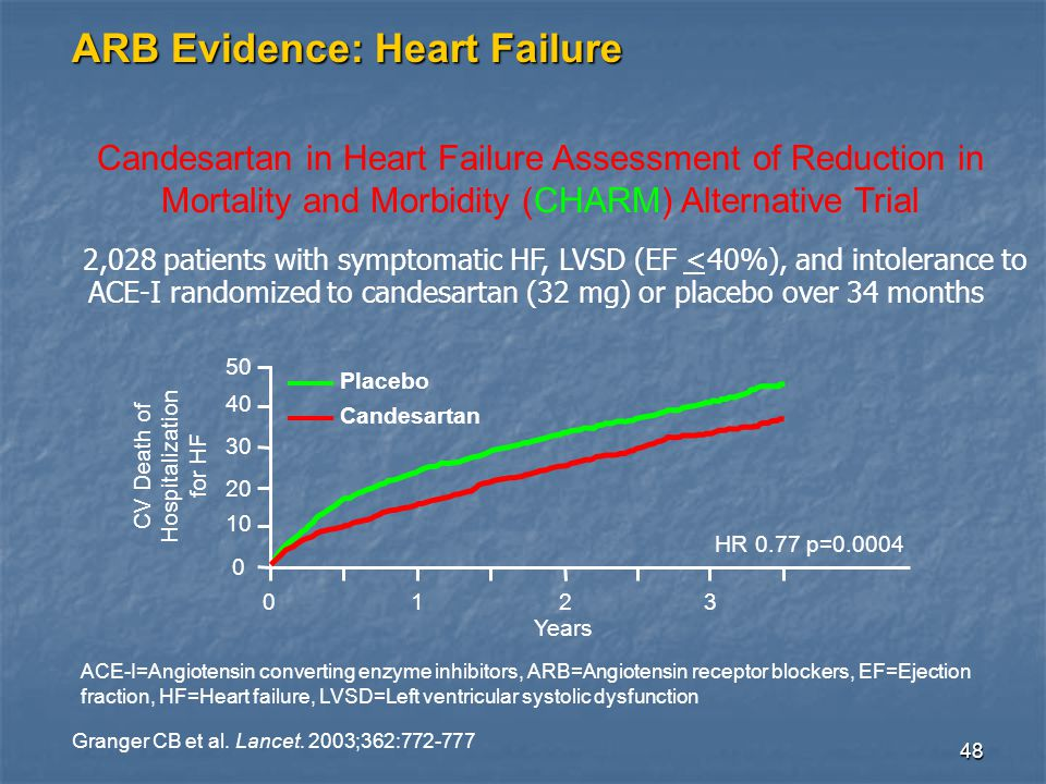 48 ARB Evidence: Heart Failure Candesartan in Heart Failure Assessment of Reduction in Mortality and Morbidity (CHARM) Alternative Trial Granger CB et al.