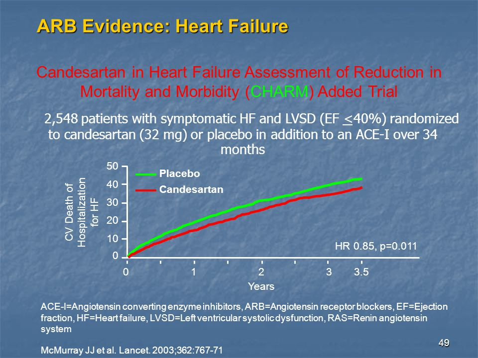 49 ARB Evidence: Heart Failure 0123 0 10 20 30 40 50 3.5 HR 0.85, p=0.011 Candesartan Placebo CV Death of Hospitalization for HF Years Candesartan in Heart Failure Assessment of Reduction in Mortality and Morbidity (CHARM) Added Trial ACE-I=Angiotensin converting enzyme inhibitors, ARB=Angiotensin receptor blockers, EF=Ejection fraction, HF=Heart failure, LVSD=Left ventricular systolic dysfunction, RAS=Renin angiotensin system McMurray JJ et al.