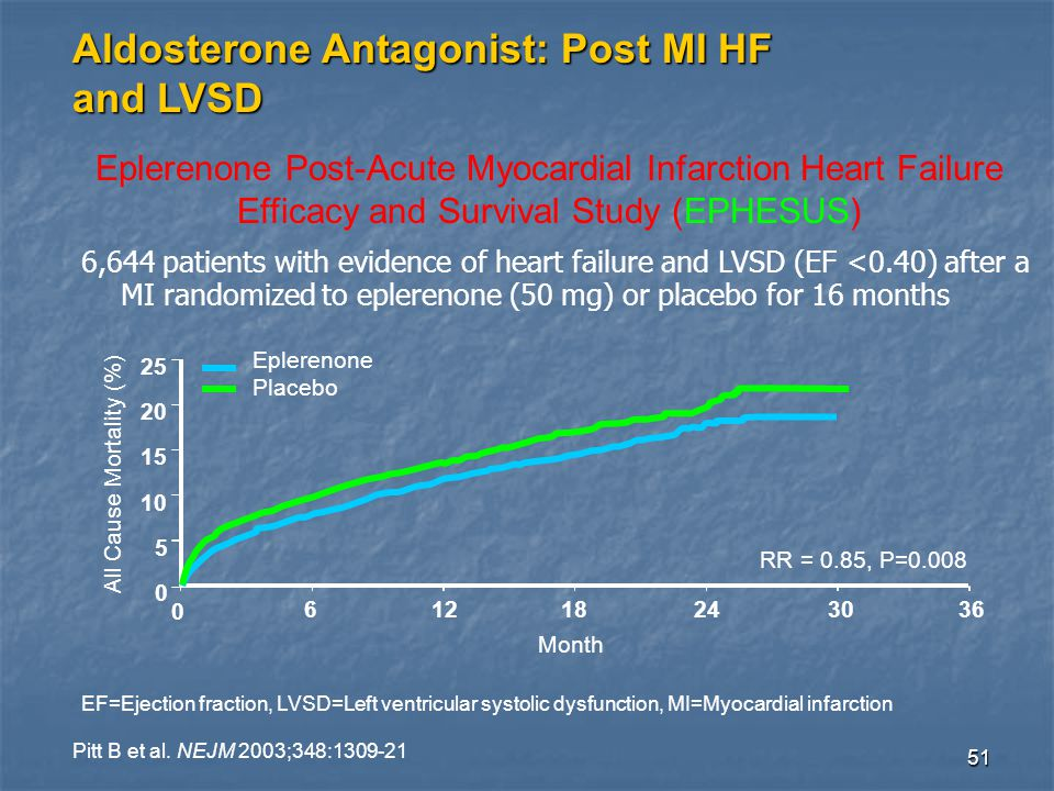 51 Aldosterone Antagonist: Post MI HF and LVSD Eplerenone Post-Acute Myocardial Infarction Heart Failure Efficacy and Survival Study (EPHESUS) RR = 0.85, P=0.008 61218243036 0 5 10 15 20 25 0 All Cause Mortality (%) Month Eplerenone Placebo 6,644 patients with evidence of heart failure and LVSD (EF <0.40) after a MI randomized to eplerenone (50 mg) or placebo for 16 months Pitt B et al.