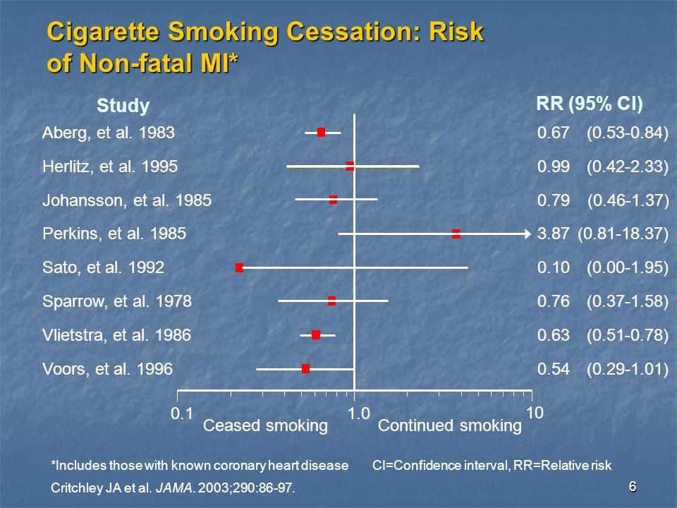 6 0.11.0 10 Ceased smokingContinued smoking RR (95% Cl) Study Aberg, et al.