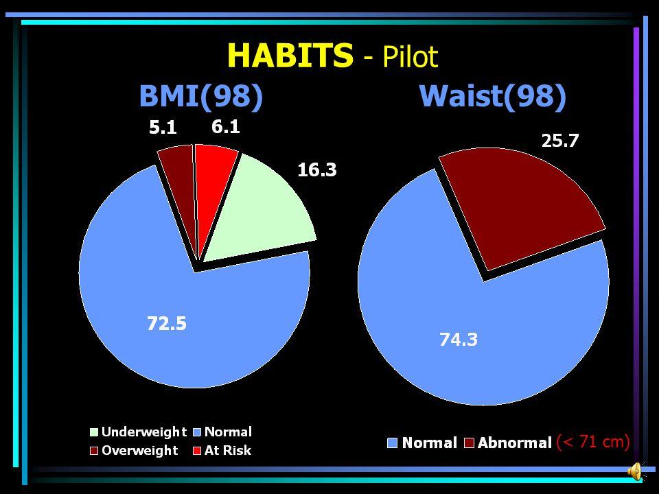 HABITS - Pilot BMI(98)Waist(98) (< 71 cm)