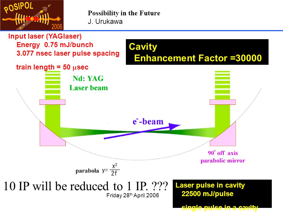 Friday 28 th April 20066 Input laser (YAGlaser) Energy 0.75 mJ/bunch 3.077 nsec laser pulse spacing train length = 50  sec Cavity Enhancement Factor =30000 Laser pulse in cavity 22500 mJ/pulse single pulse in a cavity 10 IP will be reduced to 1 IP.