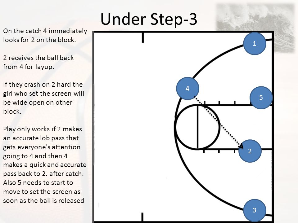 Under Step-3 2 1 3 4 5 On the catch 4 immediately looks for 2 on the block. 2 receives the ball back from 4 for layup. If they crash on 2 hard the gir