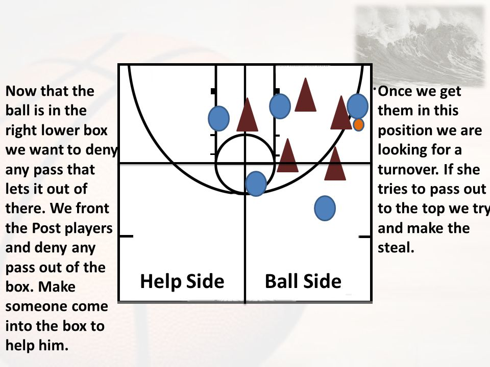 Defensive positioning Ball side vs Help side Skip passes are encouraged.