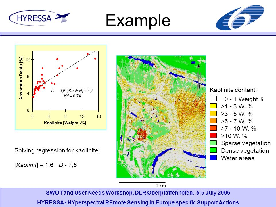 SWOT and User Needs Workshop, DLR Oberpfaffenhofen, 5-6 July 2006 HYRESSA - HYperspectral REmote Sensing in Europe specific Support Actions Example D = 0,62 [Kaolinit] + 4,7 R² = 0,74 0 4 8 12 048 16 Kaolinite [Weight.-%] Absorption Depth [%] Solving regression for kaolinite: [Kaolinit] = 1,6 · D - 7,6 0 - 1 Weight % >1 - 3 W.
