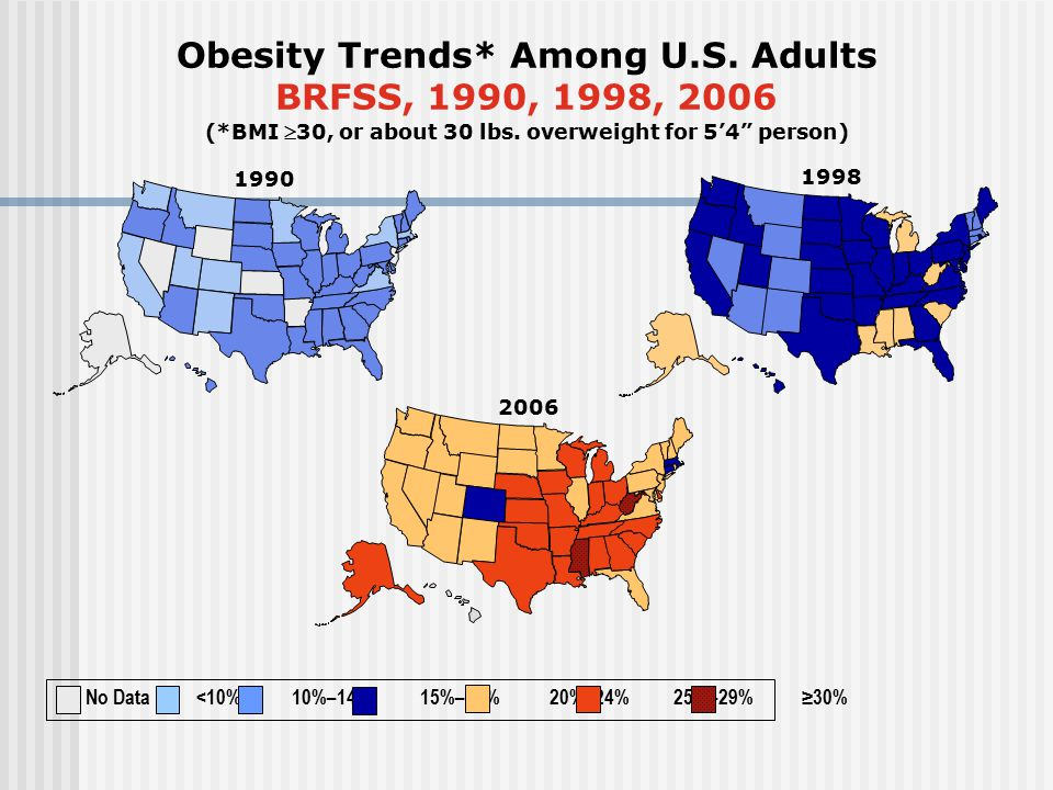1998 Obesity Trends* Among U.S. Adults BRFSS, 1990, 1998, 2006 (*BMI 30, or about 30 lbs.