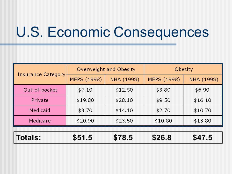 U.S. Economic Consequences Totals: $51.5 $78.5 $26.8 $47.5