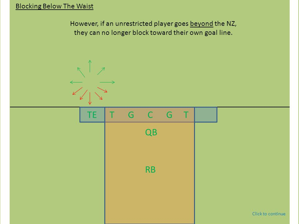TE T G C G T QB WR SE WR RB Blocking Below The Waist Restricted Receivers Behind the NZ Adjacent sideline & North/South Click to continue