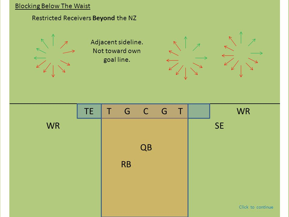 TE T G C G T QB WRSE WR RB Blocking Below The Waist Restricted Receivers Beyond the NZ Adjacent sideline. Not toward own goal line. Click to continue