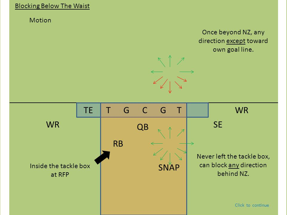 TE T G C G T QBWRSE WR RB Blocking Below The Waist Inside the tackle box at RFP Motion Adjacent sideline & North/South Adjacent sideline.