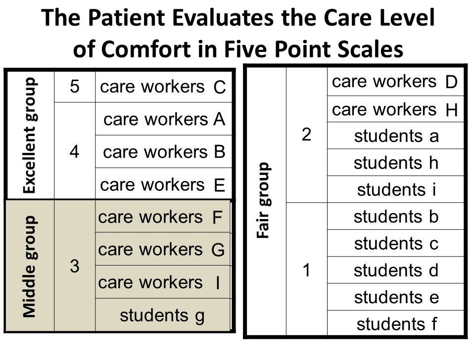 The Patient Evaluates the Care Level of Comfort in Five Point Scales 5 care workers C 4 care workers A care workers B care workers E 3 care workers F