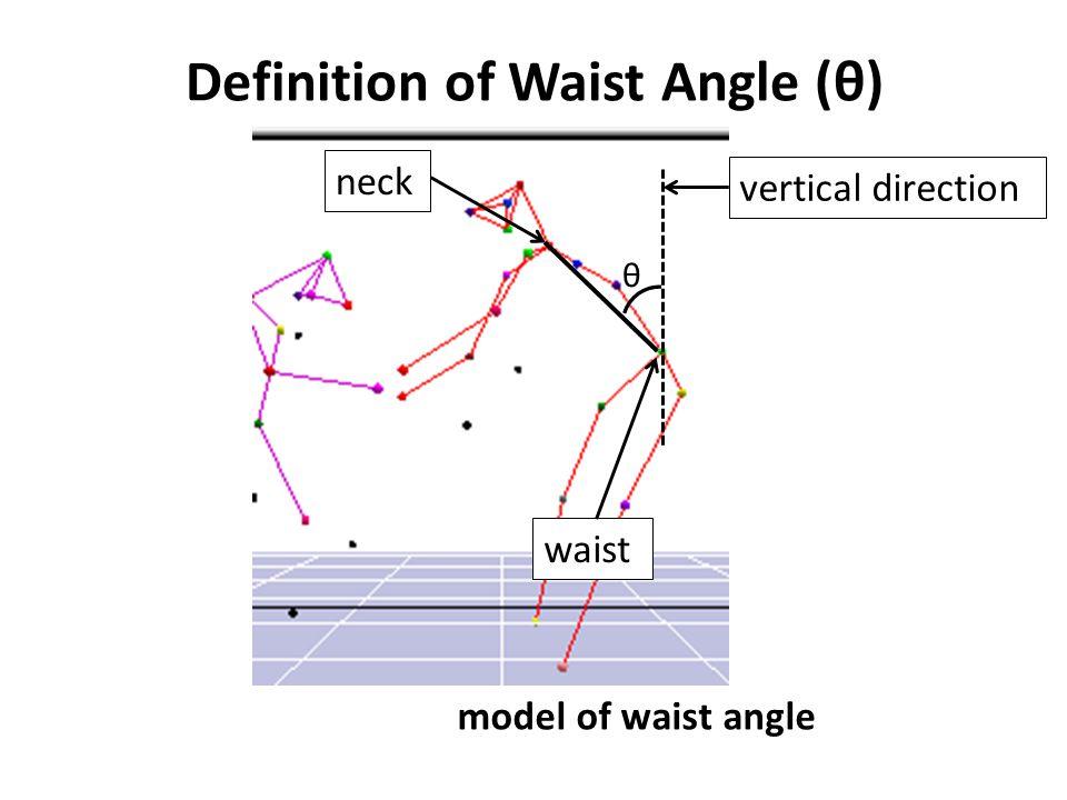 Definition of Waist Angle (θ) model of waist angle neck waist θ vertical direction