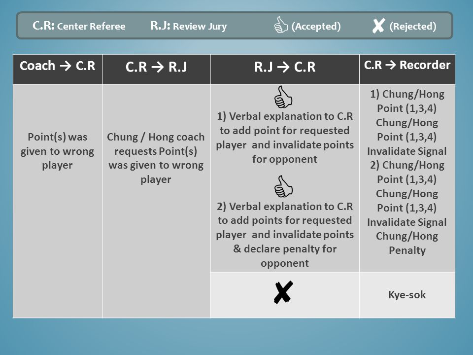Coach → C.R C.R → R.JR.J → C.R C.R → Recorder Point(s) was given to wrong player Chung / Hong coach requests Point(s) was given to wrong player 1) Verbal explanation to C.R to add point for requested player and invalidate points for opponent 2) Verbal explanation to C.R to add points for requested player and invalidate points & declare penalty for opponent 1) Chung/Hong Point (1,3,4) Chung/Hong Point (1,3,4) Invalidate Signal 2) Chung/Hong Point (1,3,4) Chung/Hong Point (1,3,4) Invalidate Signal Chung/Hong Penalty Kye-sok C.R: Center Referee R.J: Review Jury (Accepted) (Rejected)
