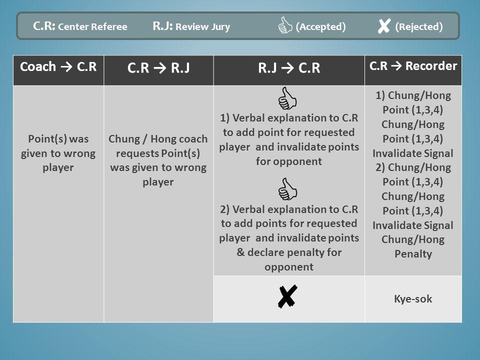 Coach → C.R C.R → R.JR.J → C.R C.R → Recorder Point(s) was given to wrong player Chung / Hong coach requests Point(s) was given to wrong player 1) Ver
