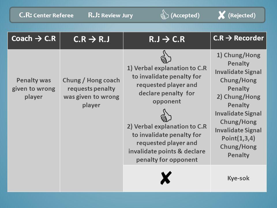 Coach → C.R C.R → R.JR.J → C.R C.R → Recorder Penalty was given to wrong player Chung / Hong coach requests penalty was given to wrong player 1) Verba