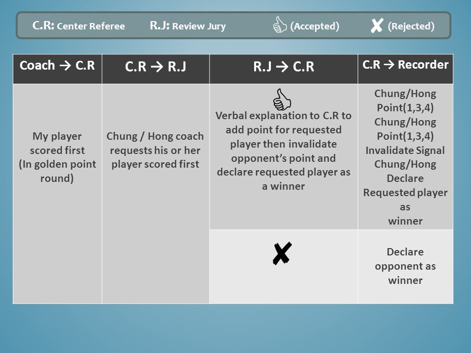 Coach → C.R C.R → R.JR.J → C.R C.R → Recorder My player scored first (In golden point round) Chung / Hong coach requests his or her player scored first Verbal explanation to C.R to add point for requested player then invalidate opponent's point and declare requested player as a winner Chung/Hong Point(1,3,4) Chung/Hong Point(1,3,4) Invalidate Signal Chung/Hong Declare Requested player as winner Declare opponent as winner C.R: Center Referee R.J: Review Jury (Accepted) (Rejected)