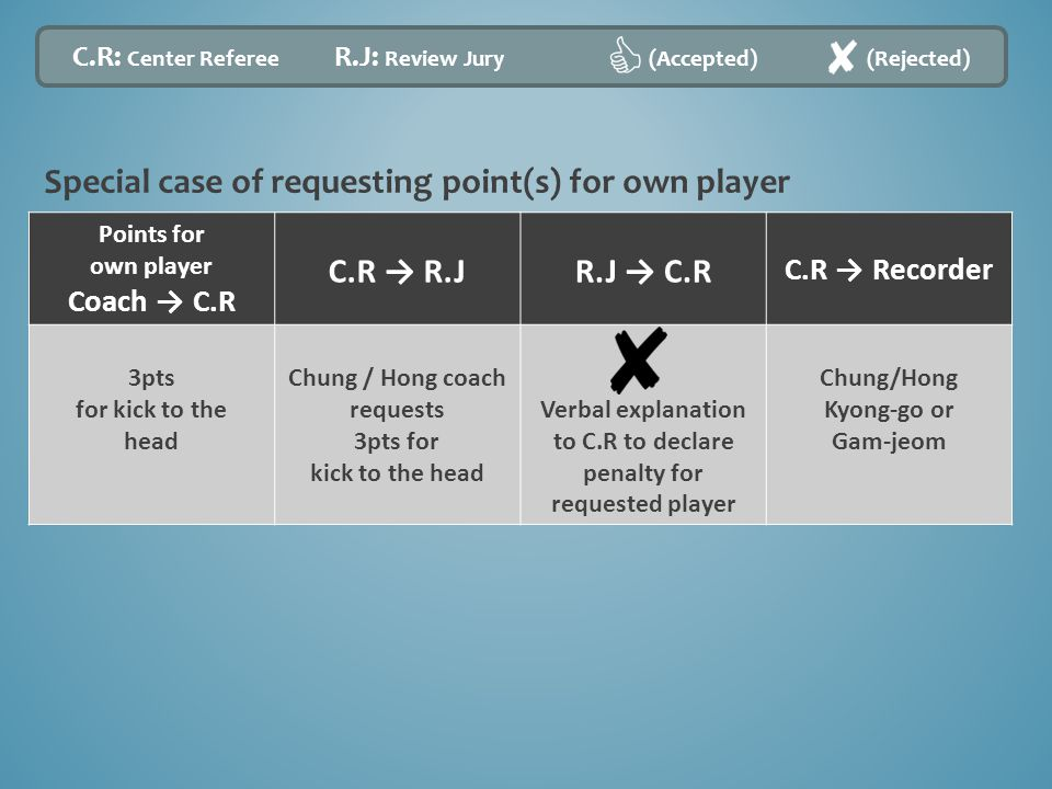 Points for own player Coach → C.R C.R → R.JR.J → C.R C.R → Recorder 3pts for kick to the head Chung / Hong coach requests 3pts for kick to the head Ve