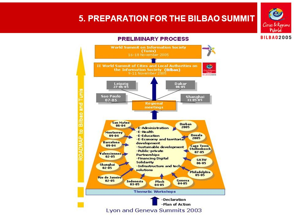 5. PREPARATION FOR THE BILBAO SUMMIT