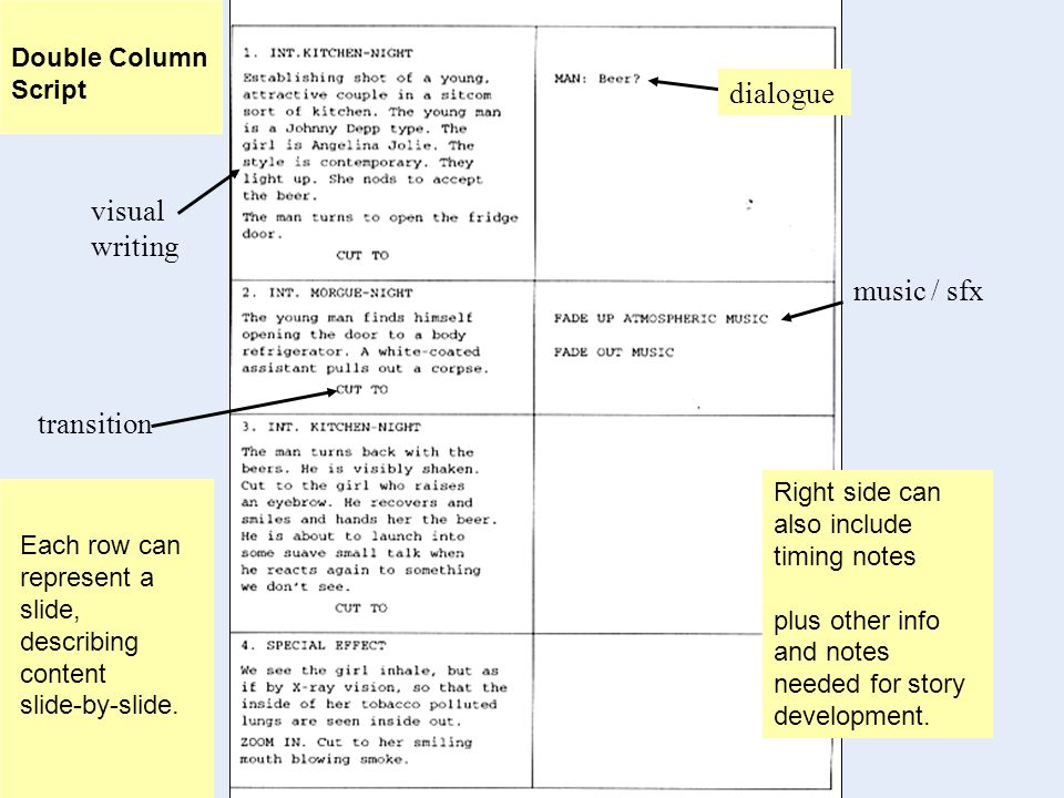 Double Column Script transition visual writing dialogue music / sfx Right side can also include timing notes plus other info and notes needed for story development.
