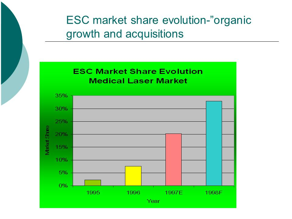 ESC market share evolution- organic growth and acquisitions