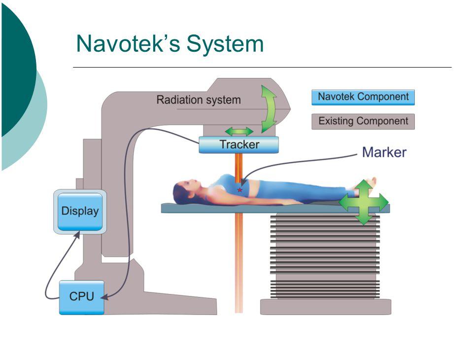 Navotek's System