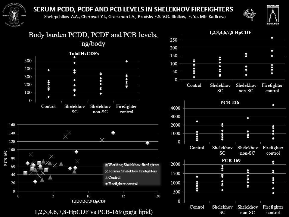 SERUM PCDD, PCDF AND PCB LEVELS IN SHELEKHOV FIREFIGHTERS Shelepchikov A.A., Chernyak Y.I., Grassman J.A., Brodsky E.S.
