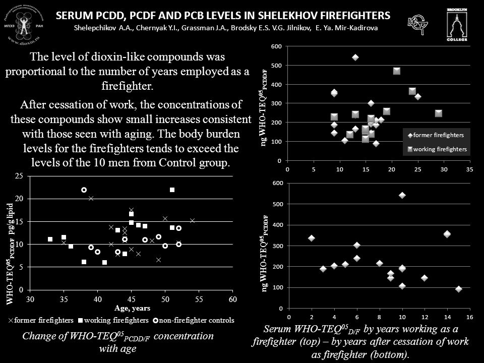 SERUM PCDD, PCDF AND PCB LEVELS IN SHELEKHOV FIREFIGHTERS Shelepchikov A.A., Chernyak Y.I., Grassman J.A., Brodsky E.S.