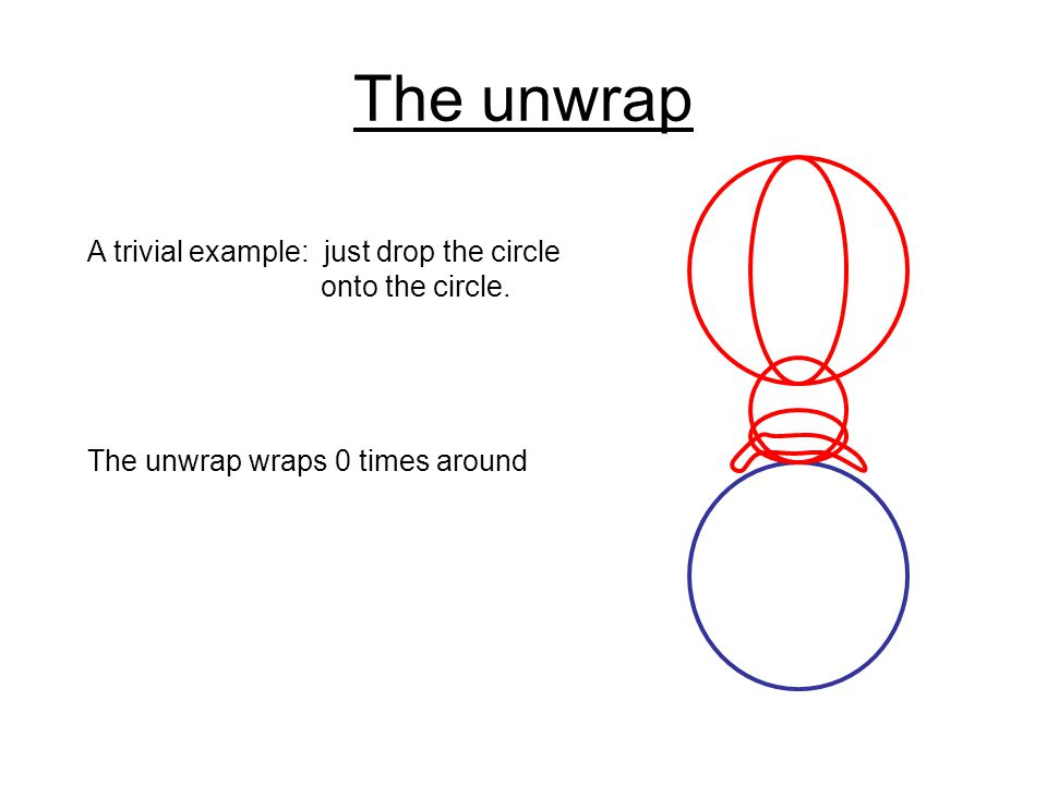 The unwrap A trivial example: just drop the circle onto the circle. The unwrap wraps 0 times around