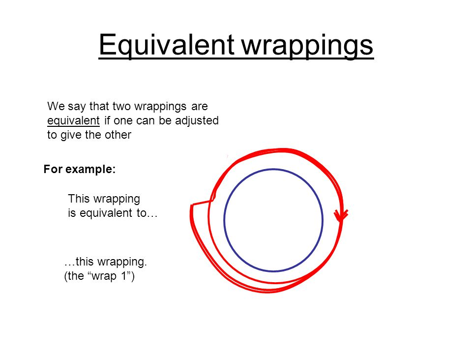 Equivalent wrappings We say that two wrappings are equivalent if one can be adjusted to give the other This wrapping is equivalent to… …this wrapping.