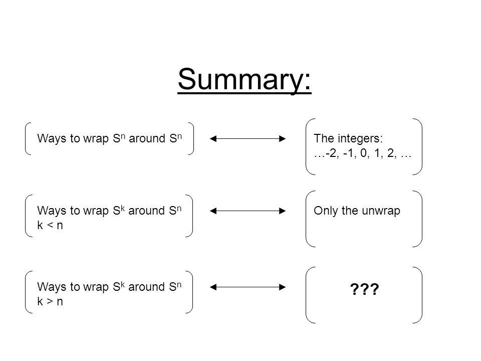 Summary: Ways to wrap S n around S n The integers: …-2, -1, 0, 1, 2, … Ways to wrap S k around S n k < n Only the unwrap Ways to wrap S k around S n k