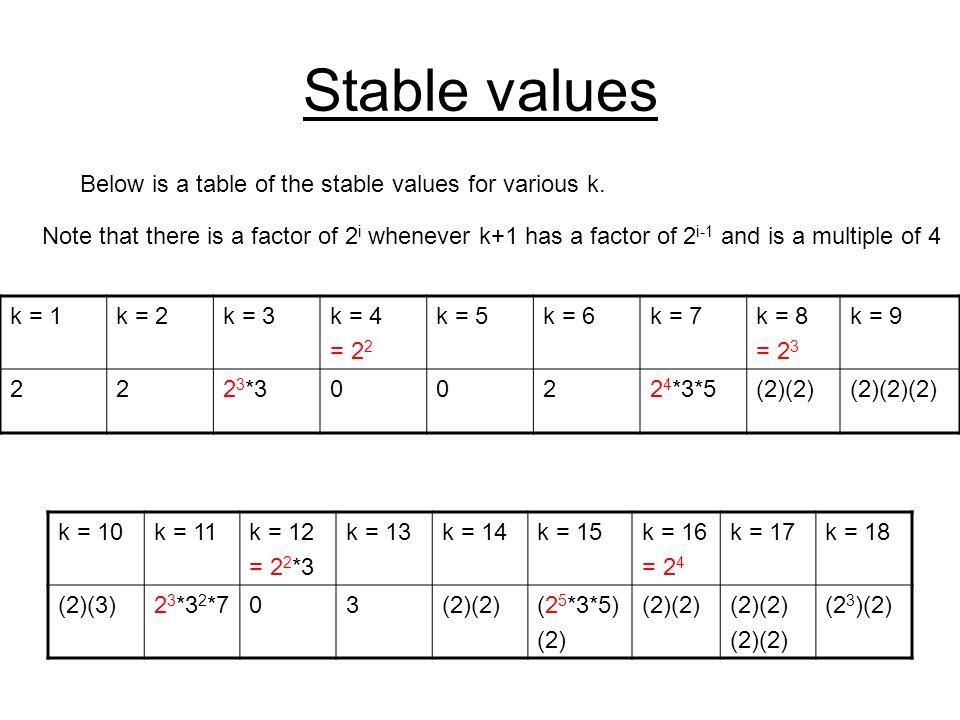 Stable values k = 10k = 11k = 12 = 2 2 *3 k = 13k = 14k = 15k = 16 = 2 4 k = 17k = 18 (2)(3)2 3 *3 2 *703(2)(2)(2 5 *3*5) (2) (2)(2) (2 3 )(2) Below i