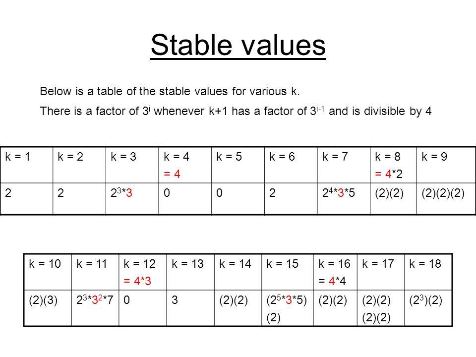 Stable values k = 10k = 11k = 12 = 4*3 k = 13k = 14k = 15k = 16 = 4*4 k = 17k = 18 (2)(3)2 3 *3 2 *703(2)(2)(2 5 *3*5) (2) (2)(2) (2 3 )(2) Below is a