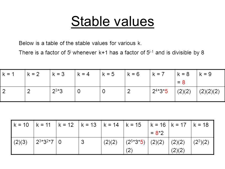 Stable values k = 10k = 11k = 12k = 13k = 14k = 15k = 16 = 8*2 k = 17k = 18 (2)(3)2 3 *3 2 *703(2)(2)(2 5 *3*5) (2) (2)(2) (2 3 )(2) Below is a table