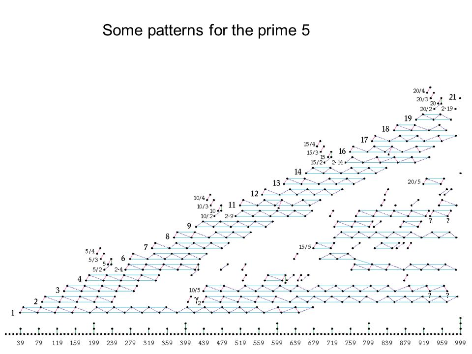 Some patterns for the prime 5