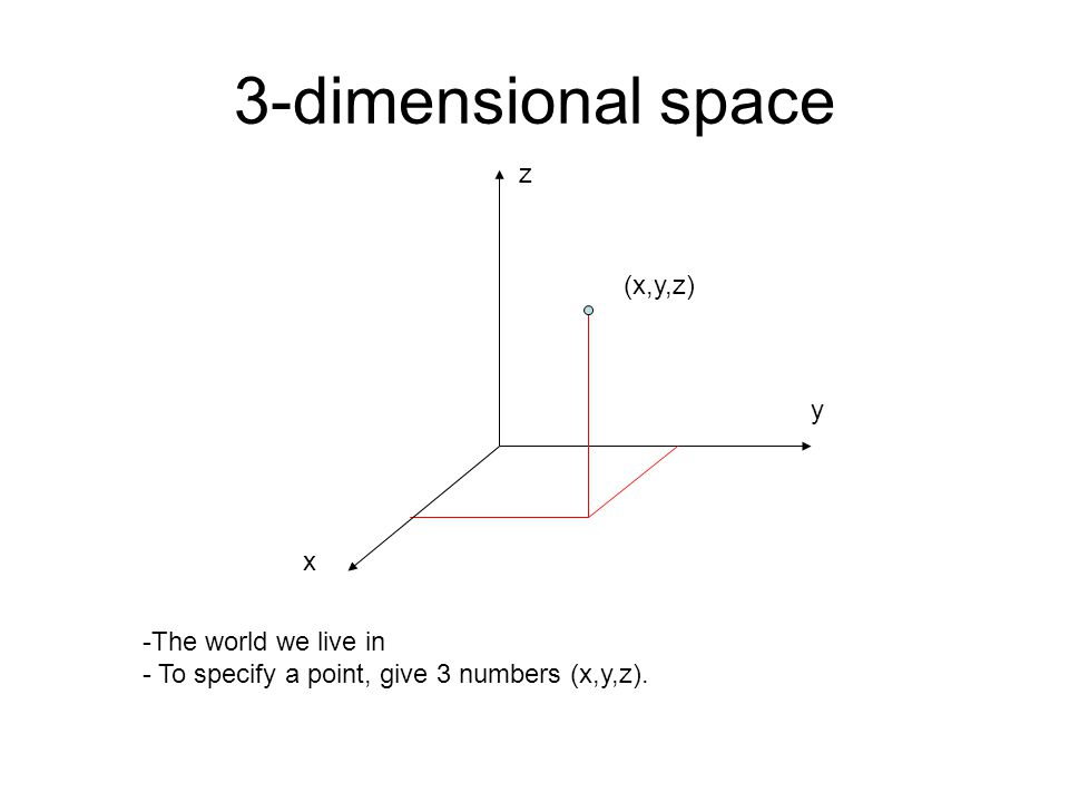 3-dimensional space -The world we live in - To specify a point, give 3 numbers (x,y,z). x y z (x,y,z)