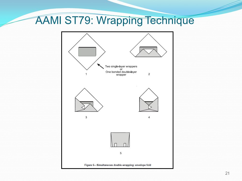 AAMI ST79: Wrapping Technique 21