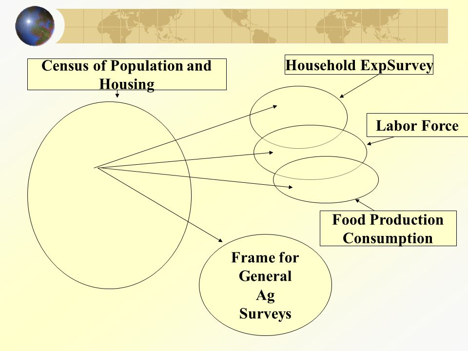 Household ExpSurvey Labor Force Food Production Consumption Census of Population and Housing Frame for General Ag Surveys