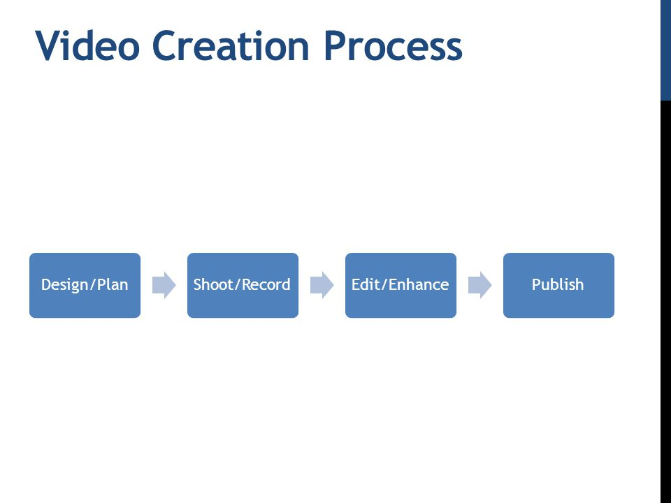 Video Creation Process Design/PlanShoot/RecordEdit/EnhancePublish