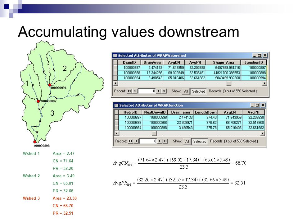 Accumulating values downstream Wshed 1Area = 2.47 CN = 71.64 PR = 32.20 Wshed 2 Area = 3.49 CN = 65.01 PR = 32.66 Wshed 3 Area = 23.30 CN = 68.70 PR = 32.51 1 2 3