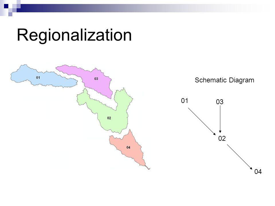 Regionalization Schematic Diagram 01 02 03 04