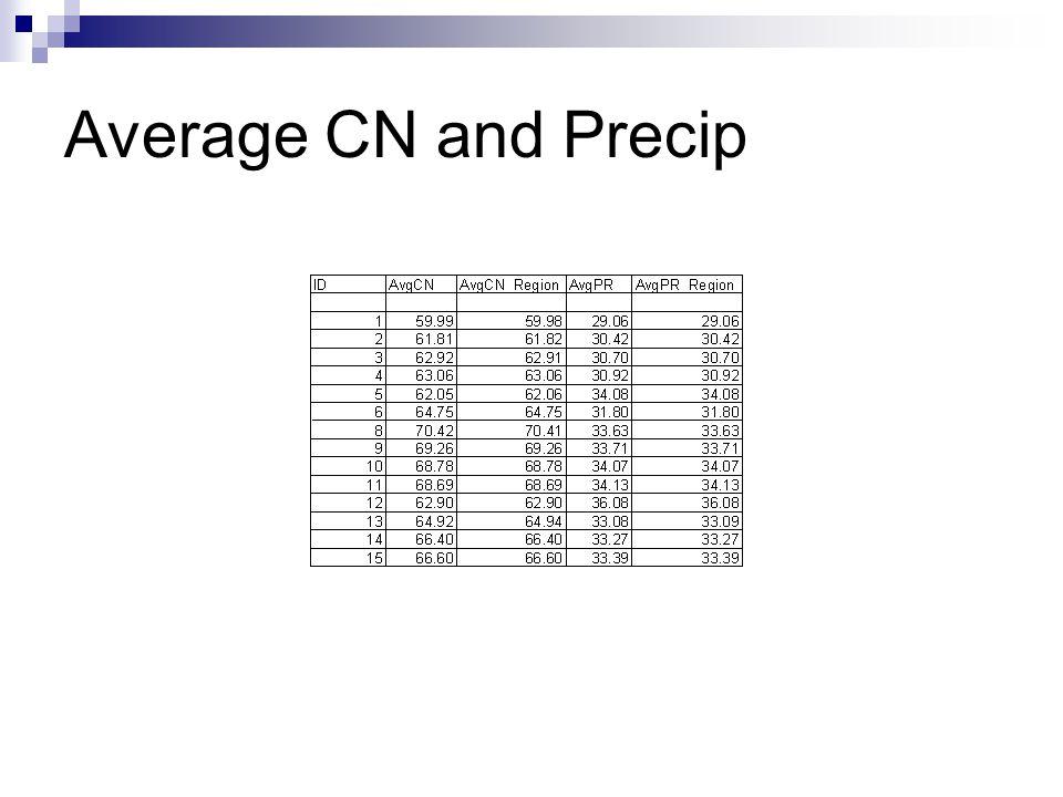Average CN and Precip