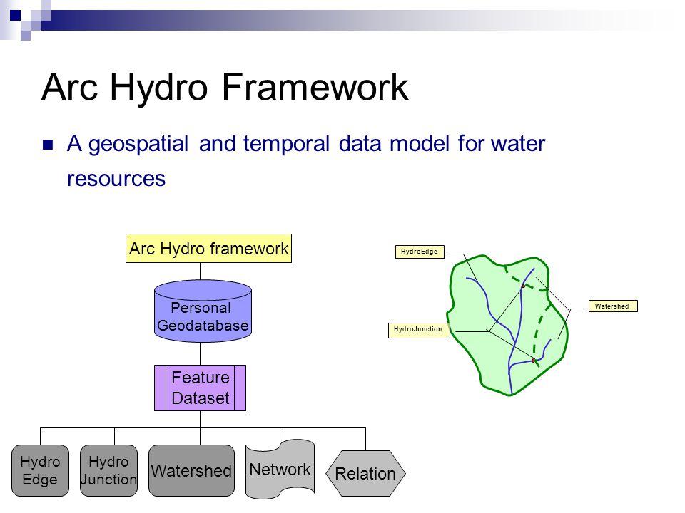 Arc Hydro toolset