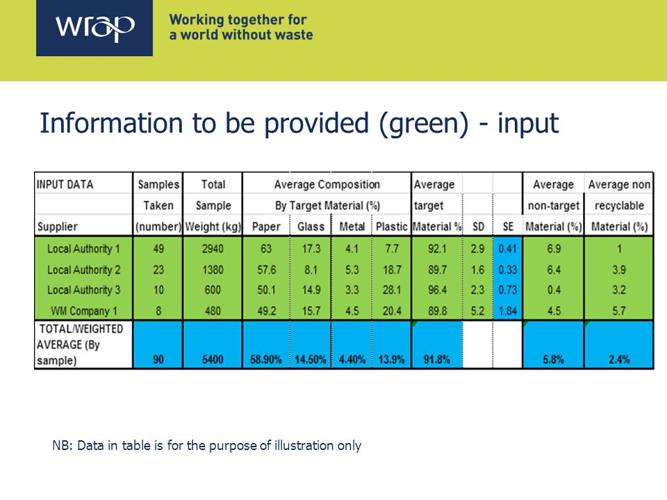 Information to be provided (green) - input NB: Data in table is for the purpose of illustration only