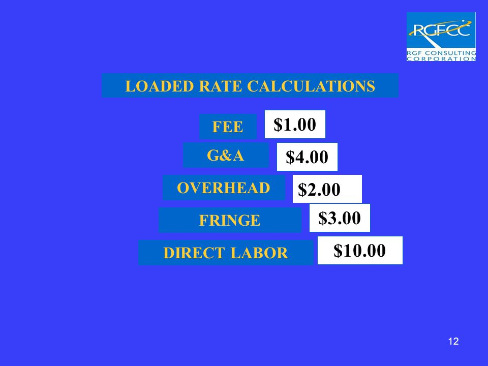 DIRECT LABOR $10.00 FRINGE $3.00 OVERHEAD G&A $4.00 FEE $1.00 LOADED RATE CALCULATIONS $2.00 12
